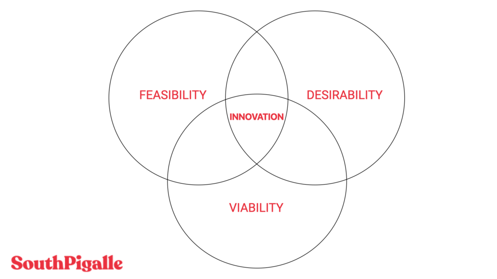 the 3 circles of design thinking